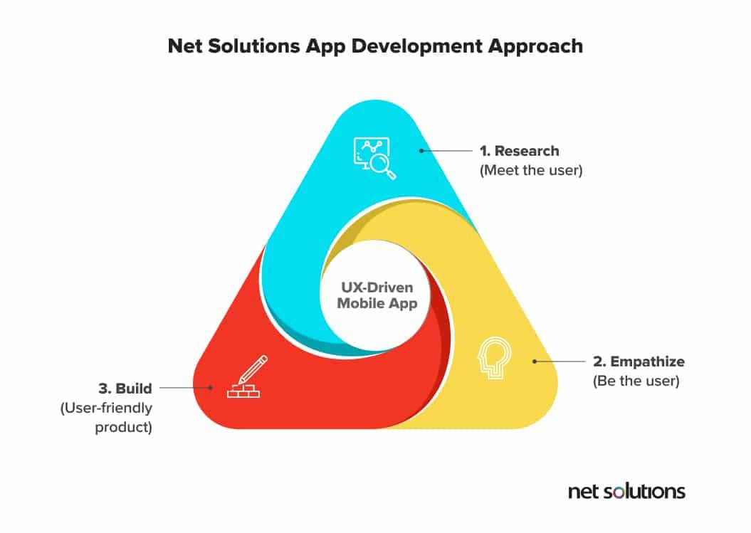 Net Solutions' app development approach