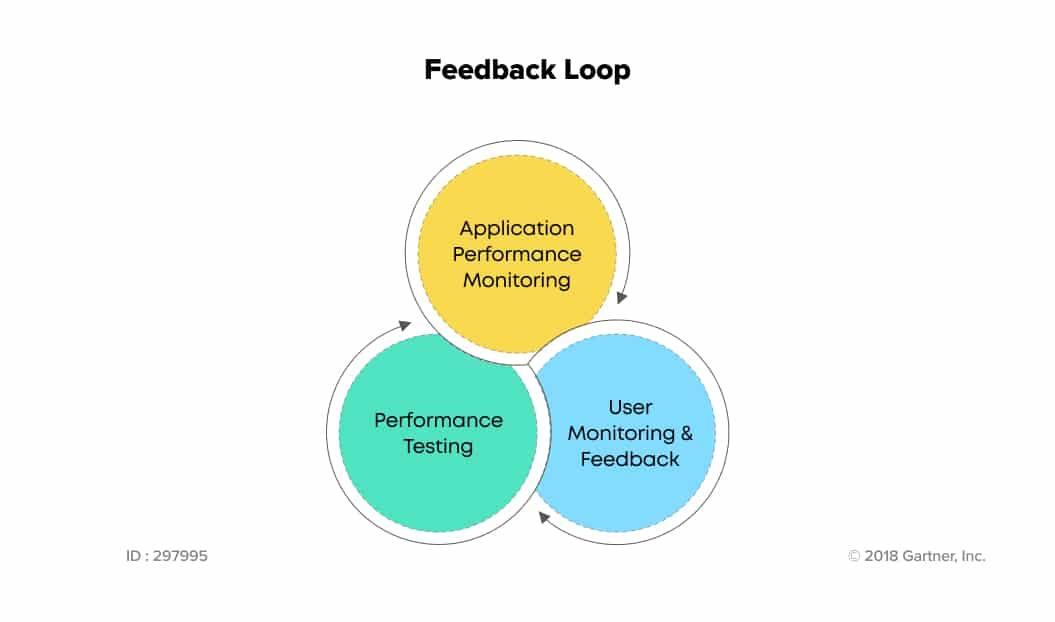 Performance testing feedback loop