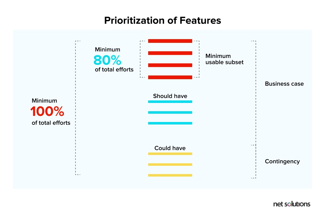Prioritization of Features