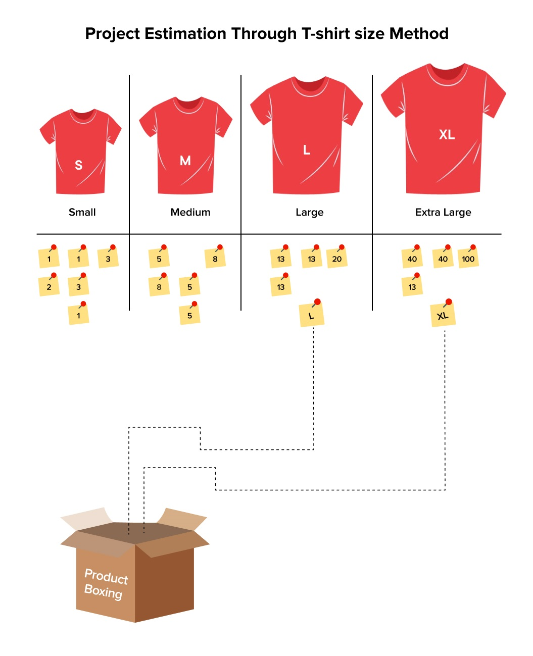 Project Estimation Through T-Shirt Size Method