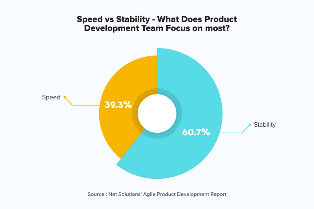 Speed vs stability in product development