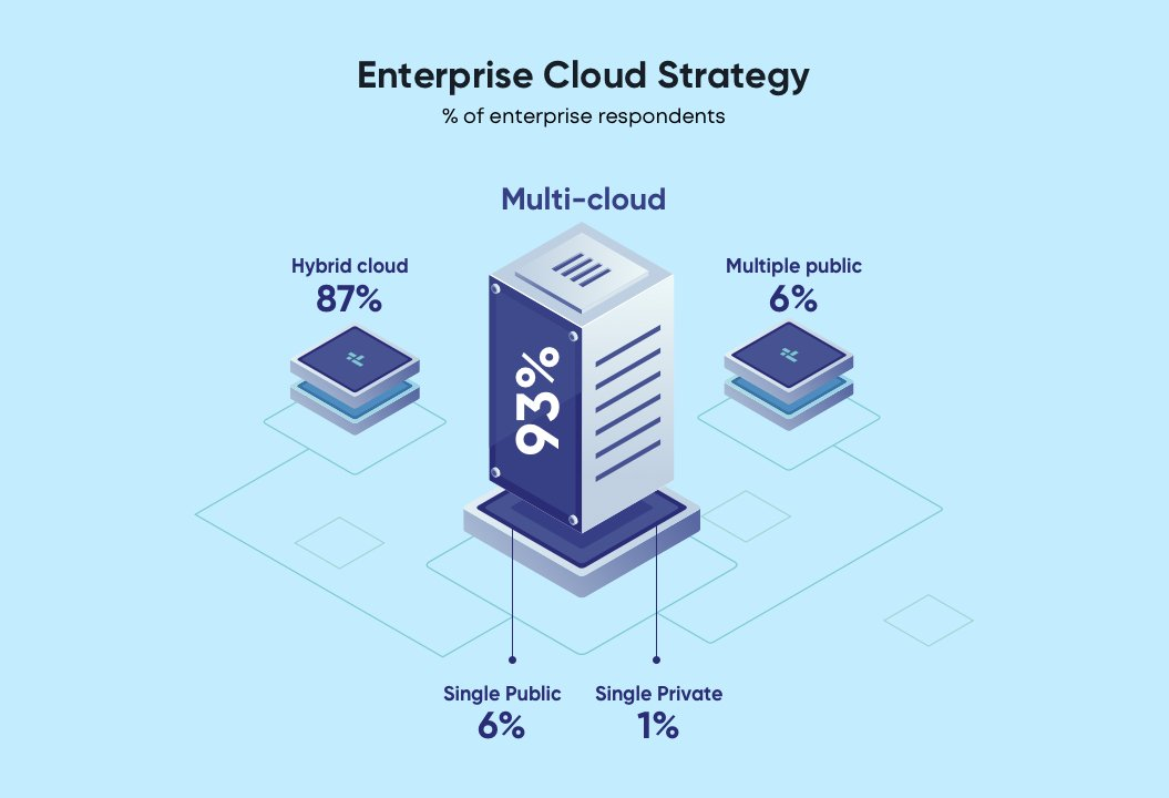 State of enterprise cloud strategy