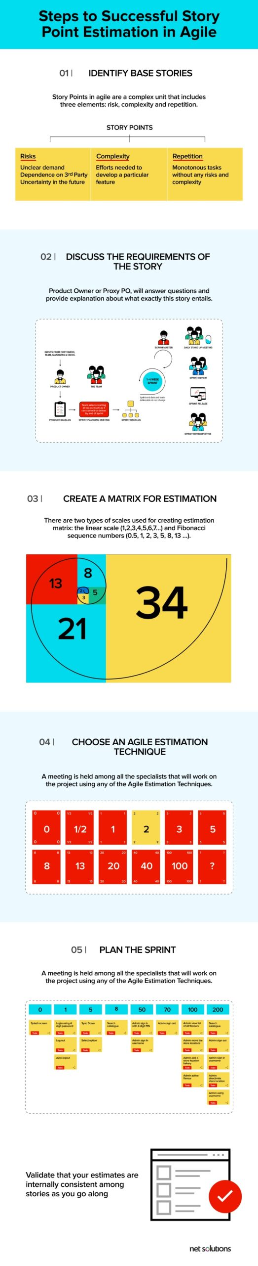 Steps to Successful Story Point Estimation in Agile