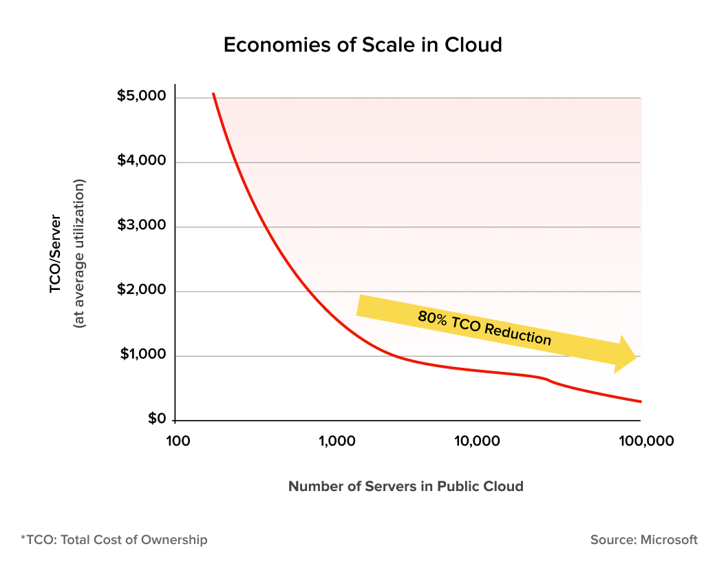 Total cost of ownership of the legacy infrastructure decreases as you migrate to the cloud