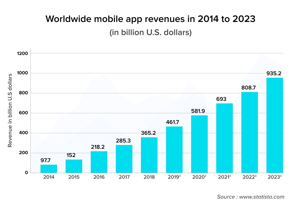 Worldwide mobile app revenues in 2014 to 2023
