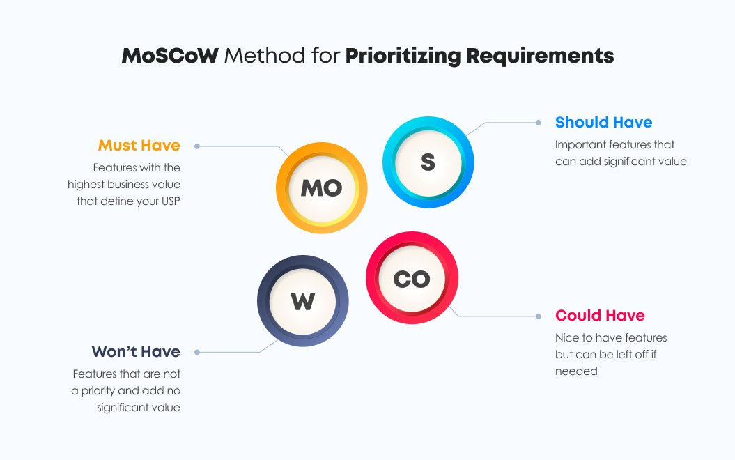 MoSCoW Method for Prioritizing Requirements | Agile Estimation Techniques