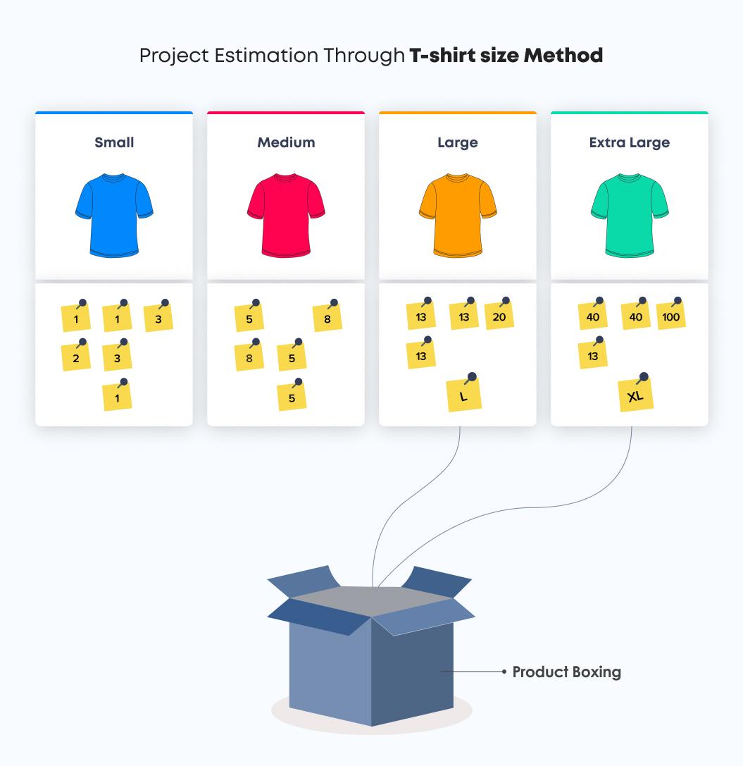 Project Estimation Through T-shirt size Method | Agile Estimation Techniques