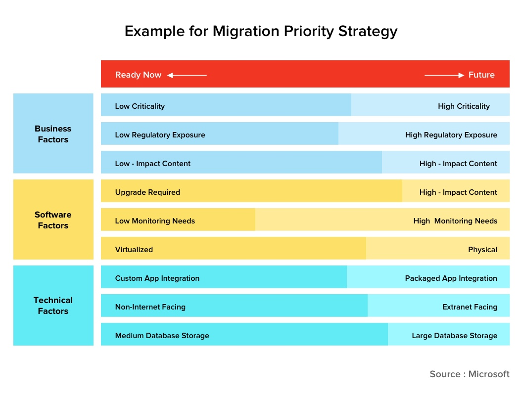 Cloud migration priority list- what should be move early and what should be left the future