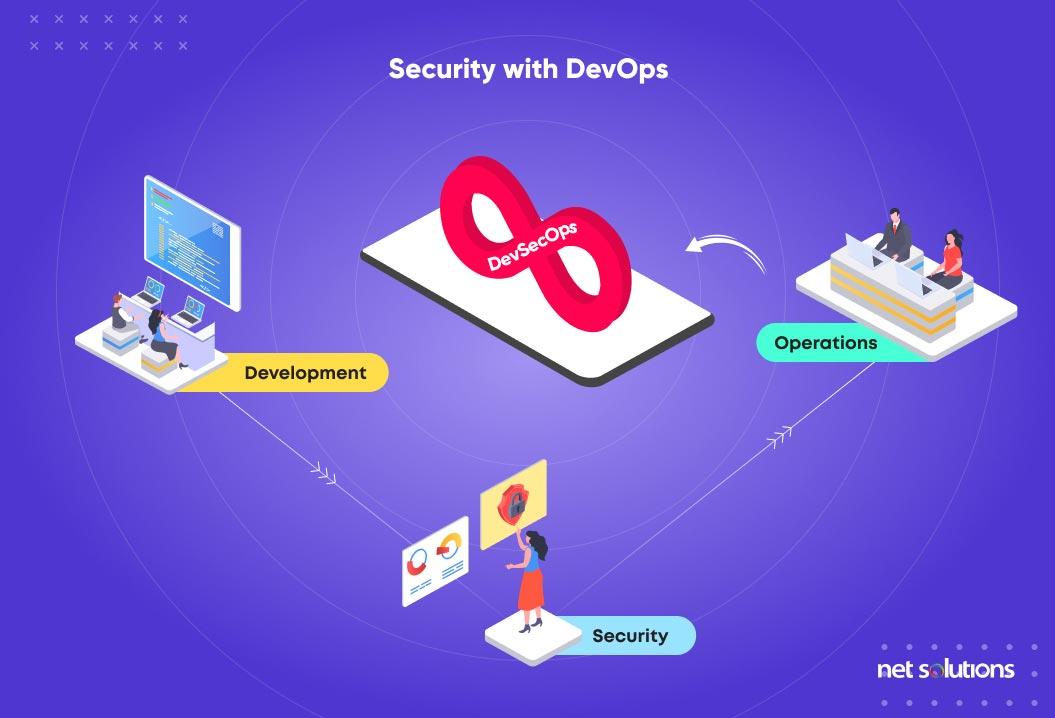 Security with DevOps | Digital Transformation Trends