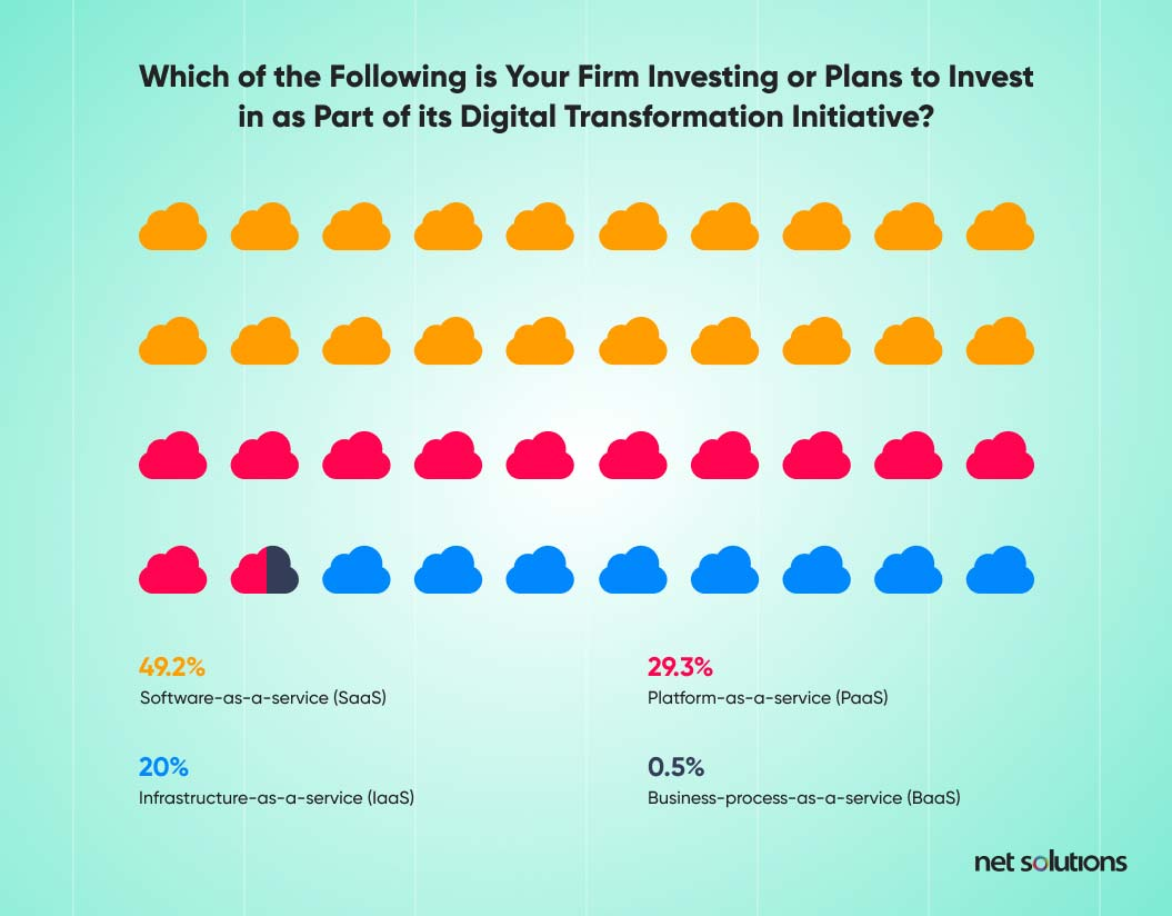 Which of the Following is Your Firm Investing or Plans to Invest in as Part of its Digital Transformation Initiative?