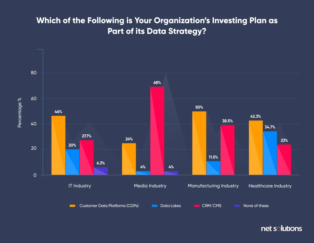 Which of the Following is Your Organization's Investing Plan as Part of its Data Strategy? | Digital Transformation Trends