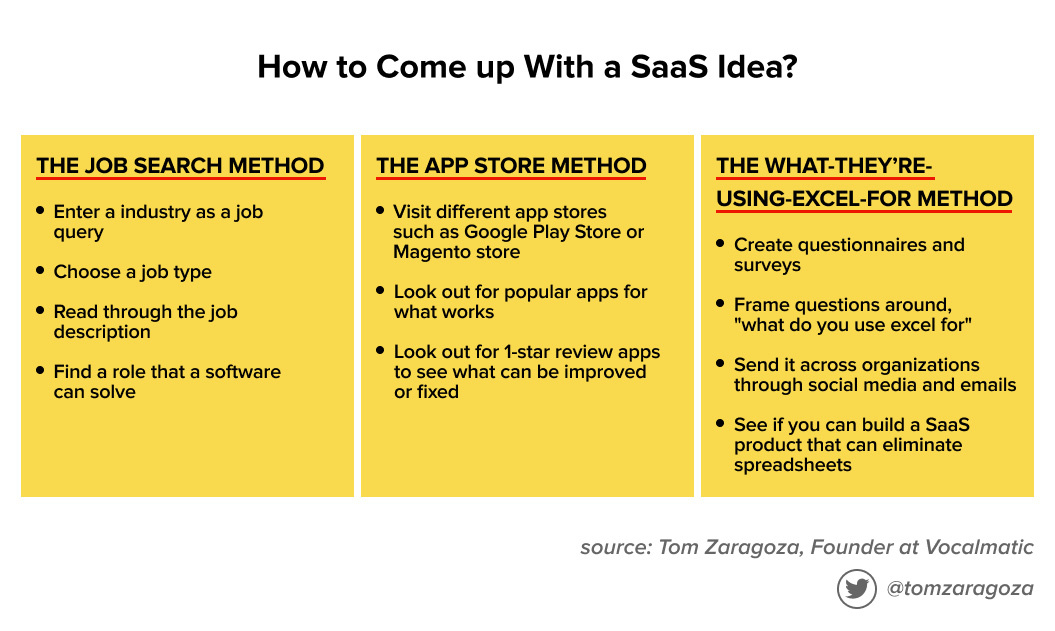 These are three methods to help you come up with a SaaS idea