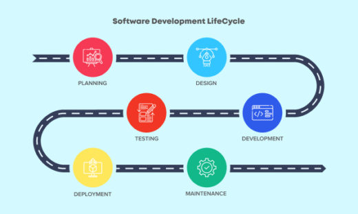 Software Development Life Cycle | Net Solutions