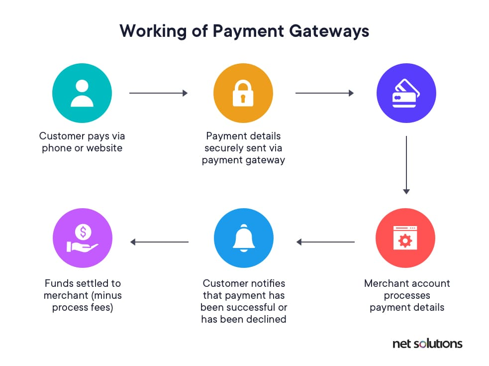 Working of ecommerce payment gateway | Payment Gateway Provider