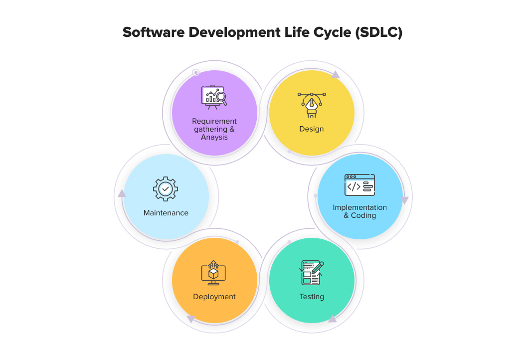 Software Development Life Cycle (SDLC) Stages