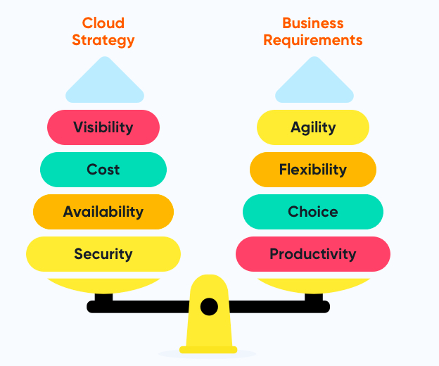 why do you need cloud strategy