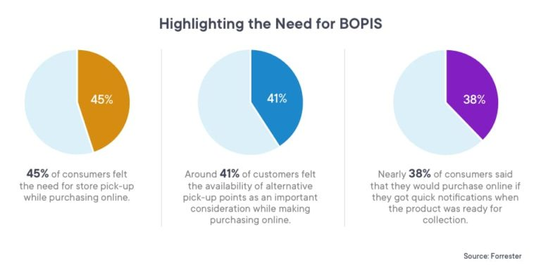 Why BOPIS is needed for a successful omnichannel strategy implementation | Omnichannel Strategy