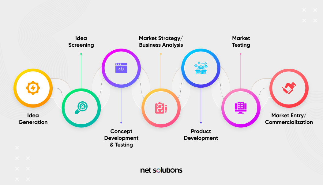 7 stages of new product development