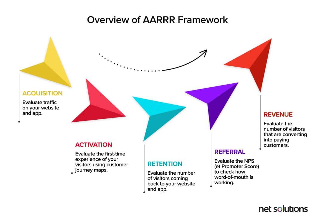 Overview of AARRR Framework for measuring product-market fit success