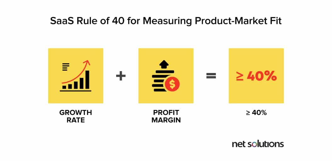 SaaS rule of 40 for measuring product-market fit