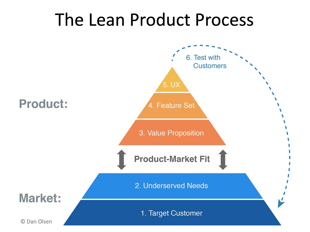 The Lean Product Process by Dan Olsen