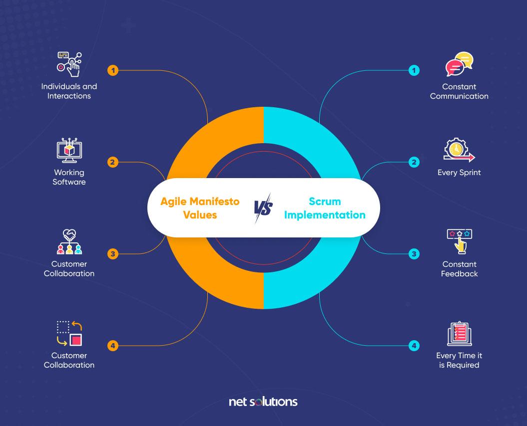 agile manifesto values vs scrum implementation