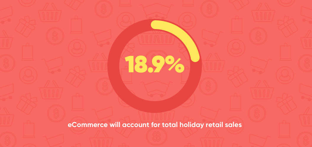 ecommerce will account for maximum holiday commerce sales