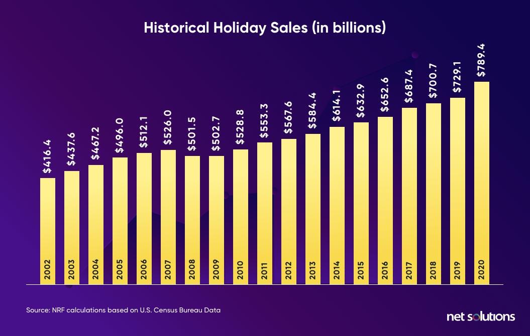 historical holiday season sales