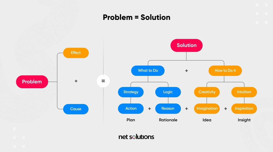 how to find solution to customer problems