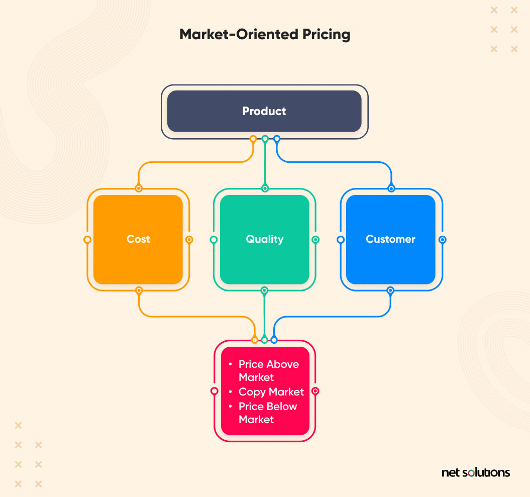 market oriented pricing model