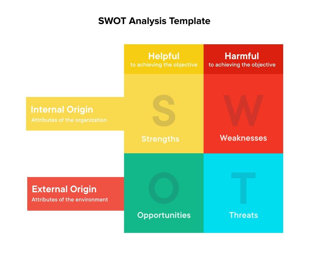 SWOT Analysis Template | New Product Development