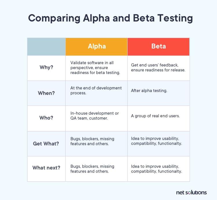 Alpha and Beta testing comparison Chart | New Product Development