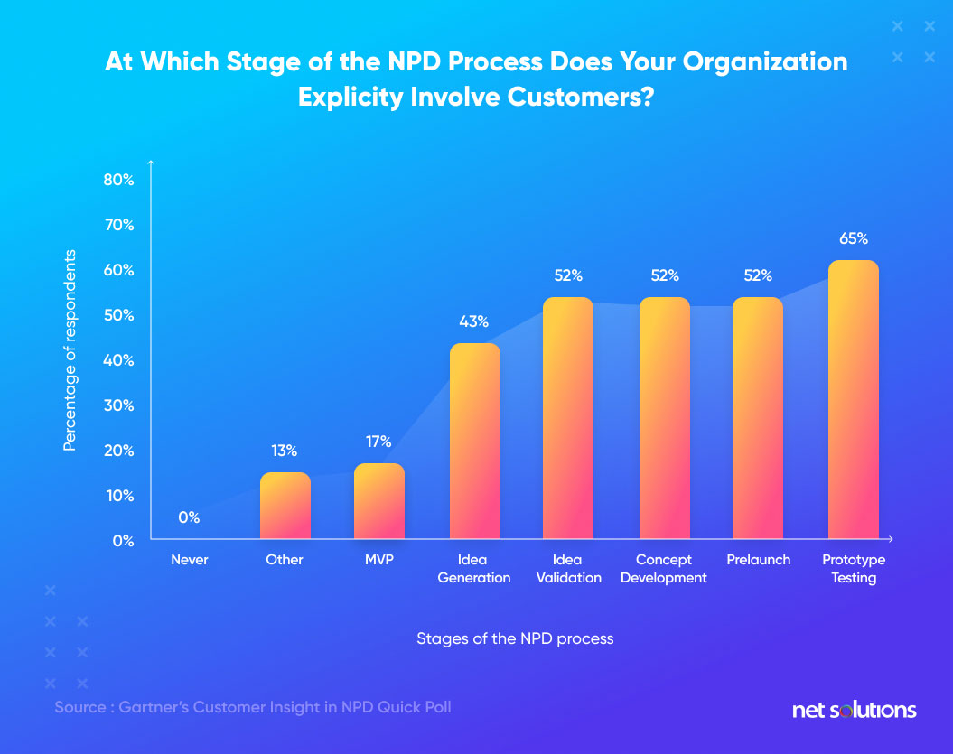 Customers Insights in the new product development process | Net Solutions