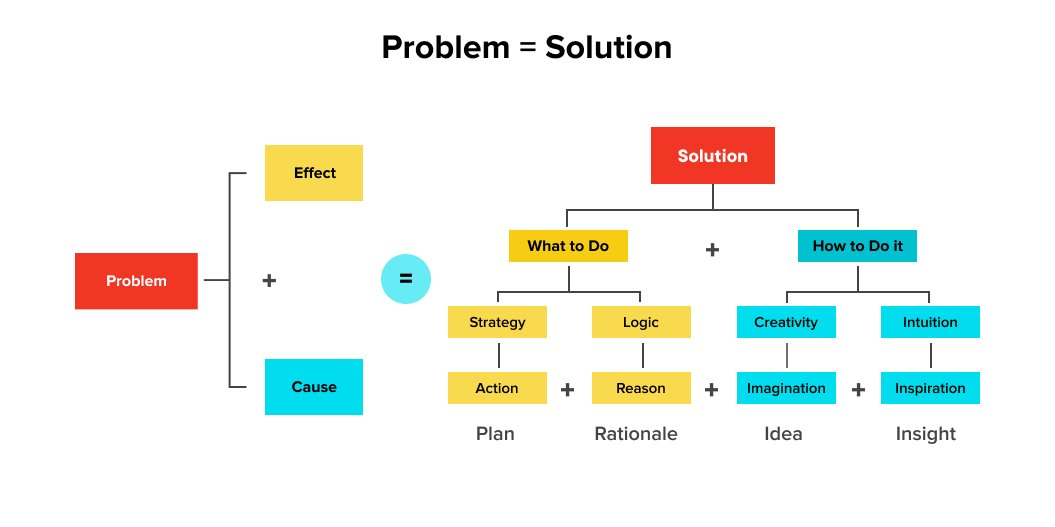 The process flow of converting new ideas into workable products | New Product Development