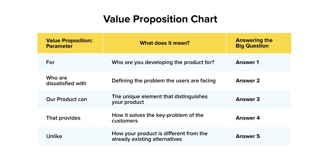 Template for value proposition chart | New Product Development
