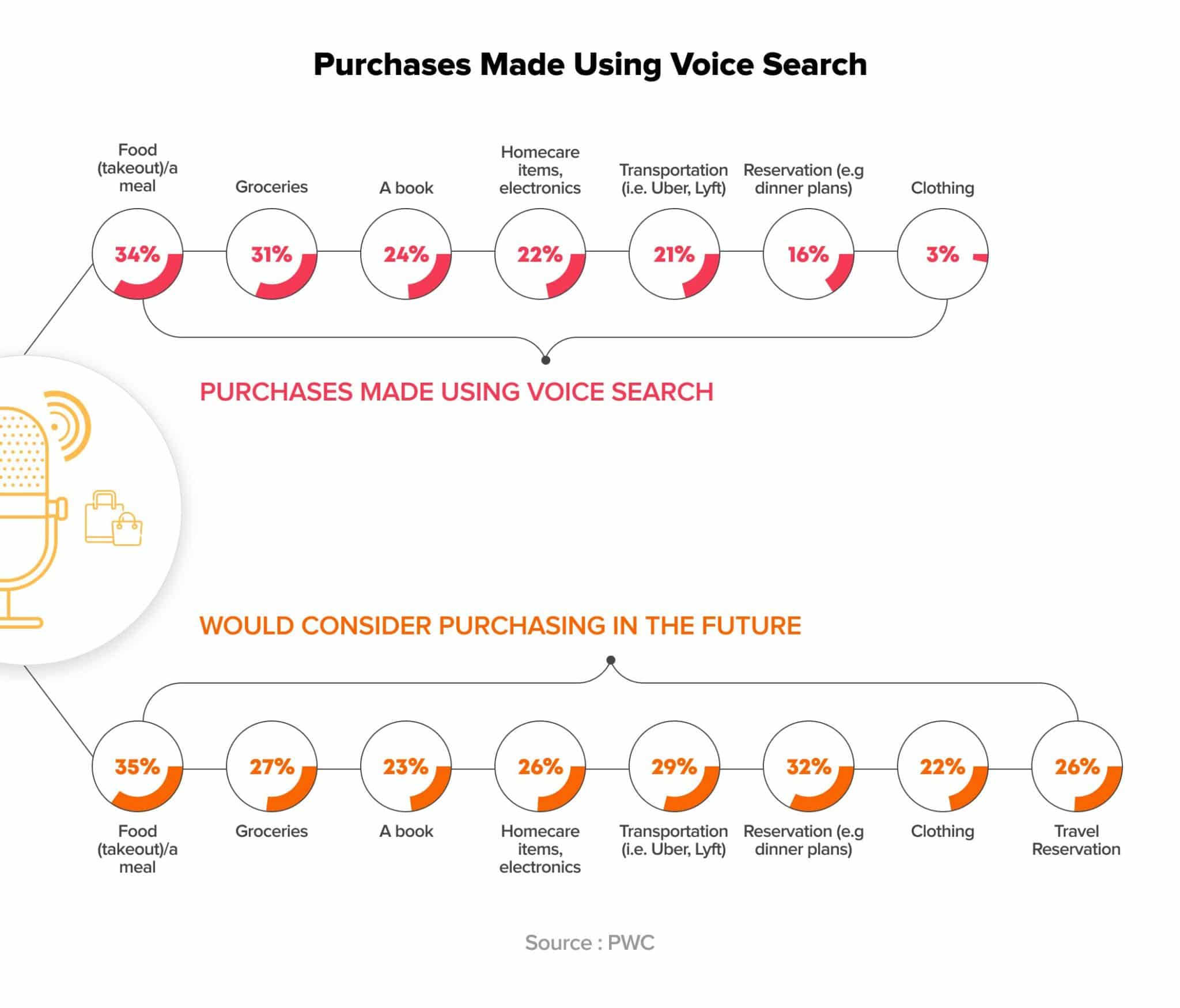 How many people purchase using voice search - a study by PWC