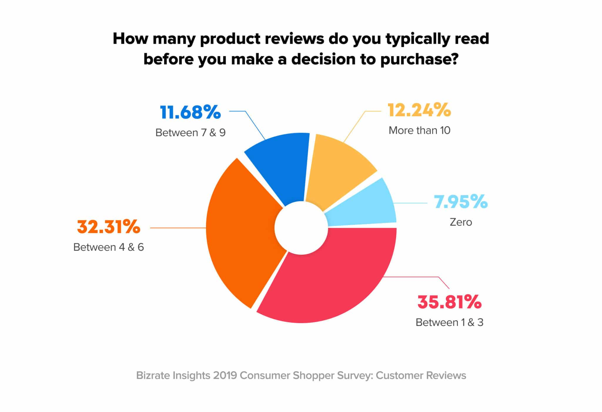 How many people read product reviews before making a purchase online