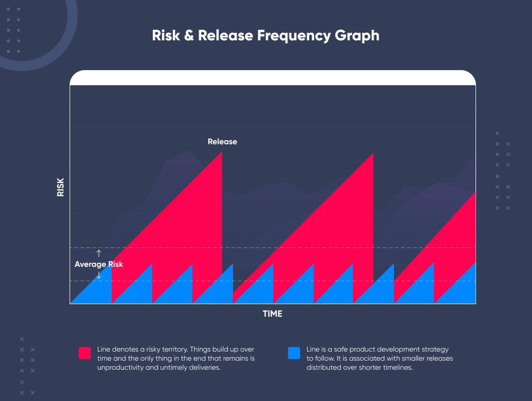 risk & release frequency graph