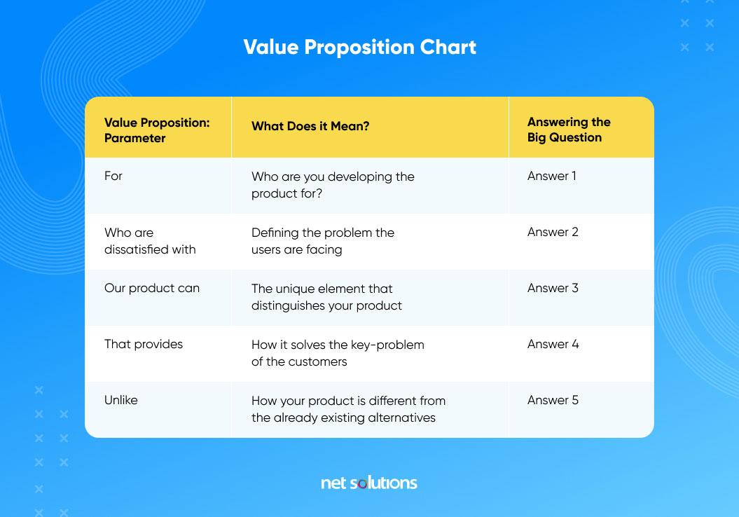 value proposition chart