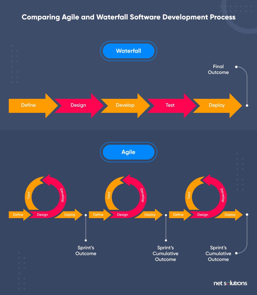 waterfall vs agile process comparison
