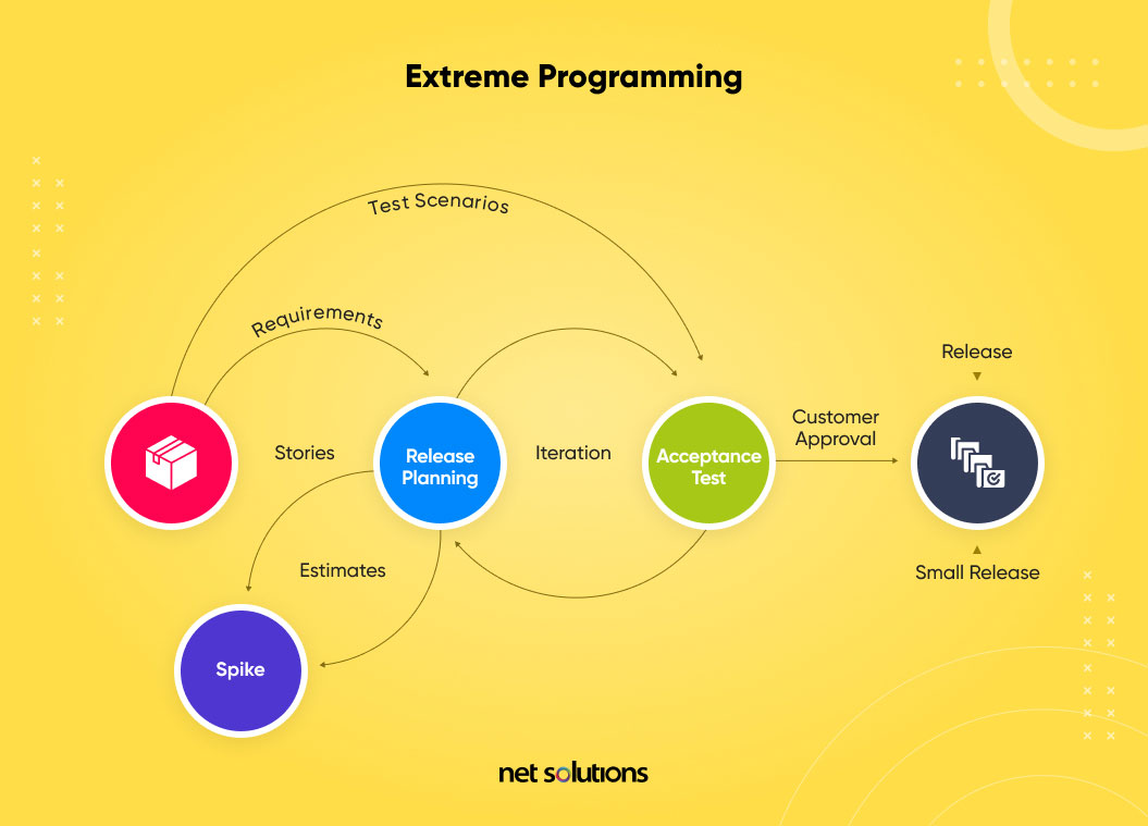 what is extreme programming