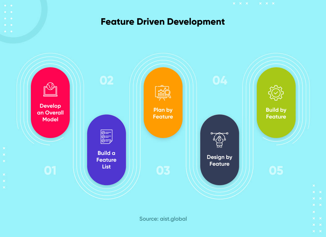 what is feature driven development (fdd)
