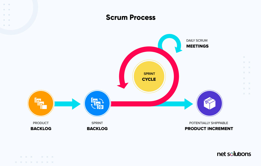 what is scrum process
