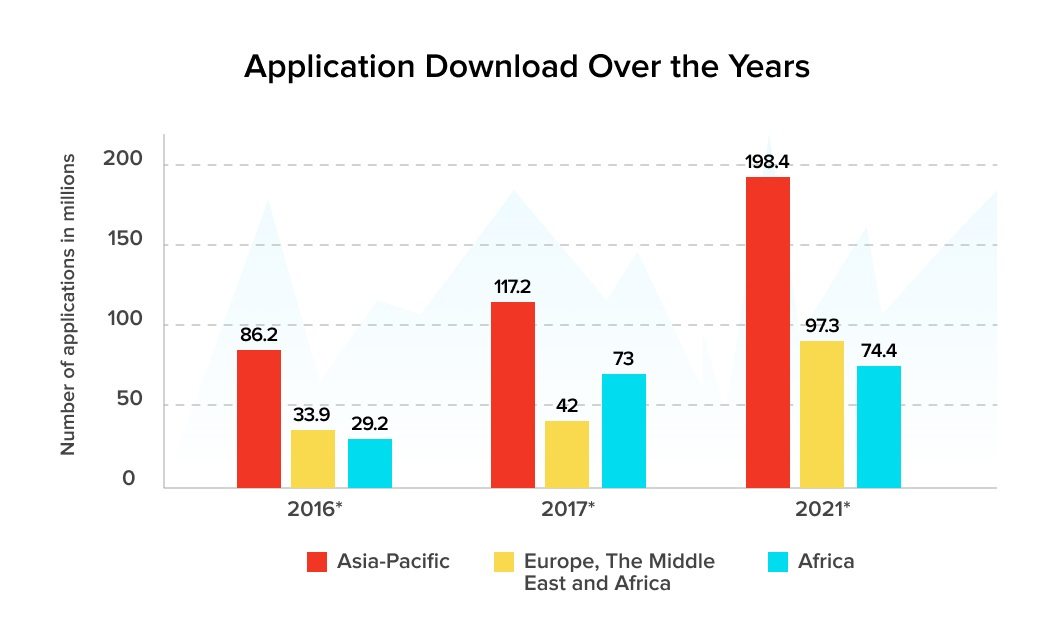 Application Downloads Over the Years