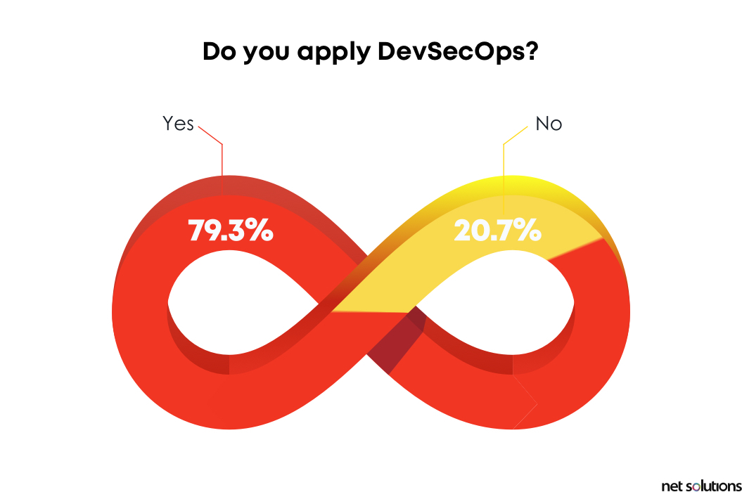 DevSecOps is one of the agile product development trends