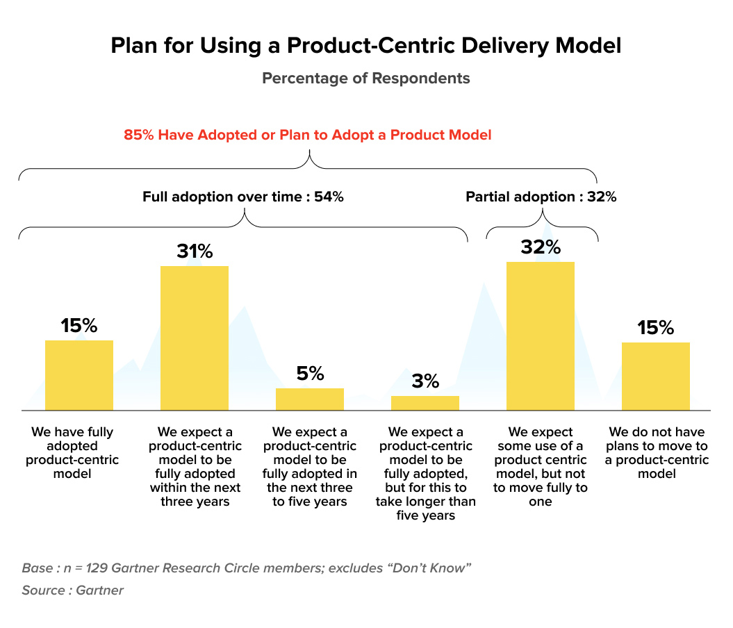 Adoption rates of product-centric delivery model | Agile Transformation