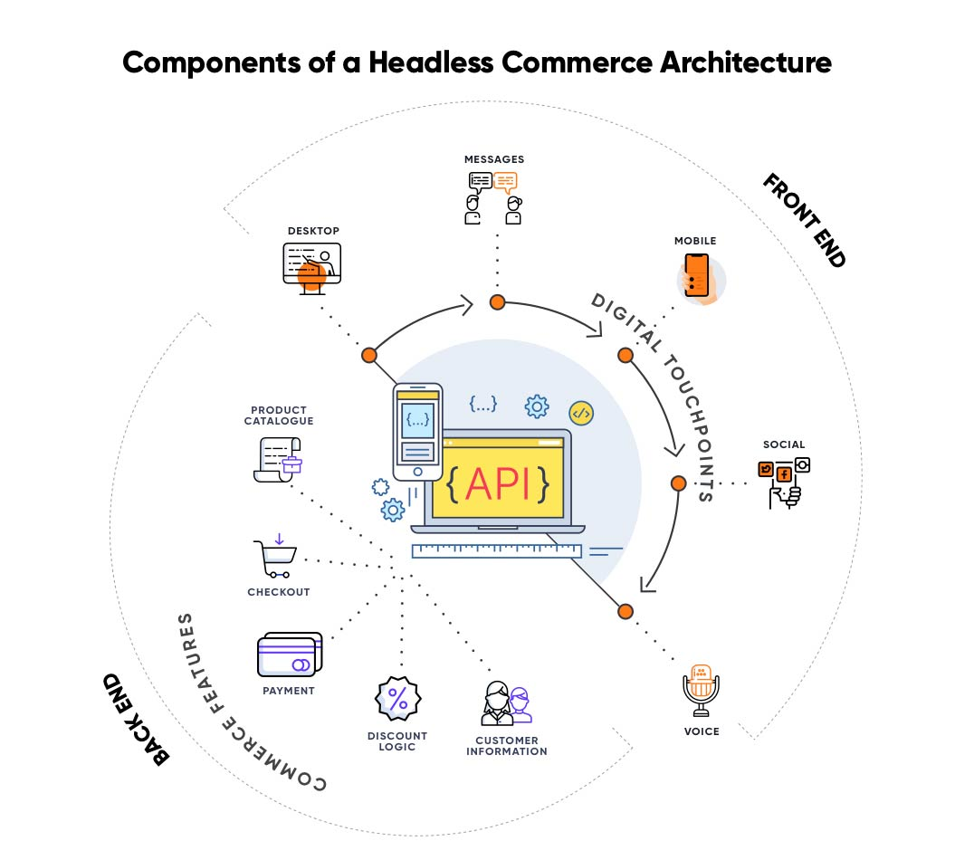 Components of Headless Commerce Architecture | Headless Commerce