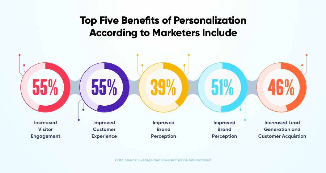 Top Five benefits of Personalization according to Marketers | Headless Commerce