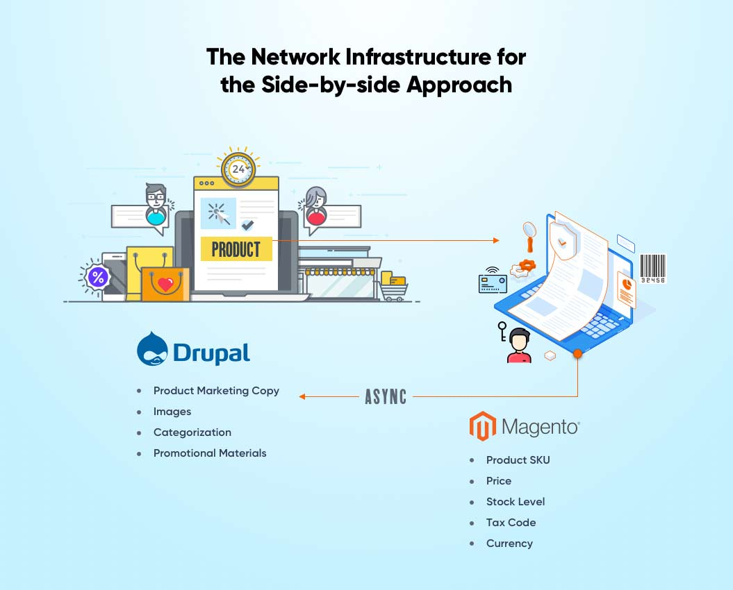 The Network Infrastructure for Side-by-side Approach | Headless Commerce