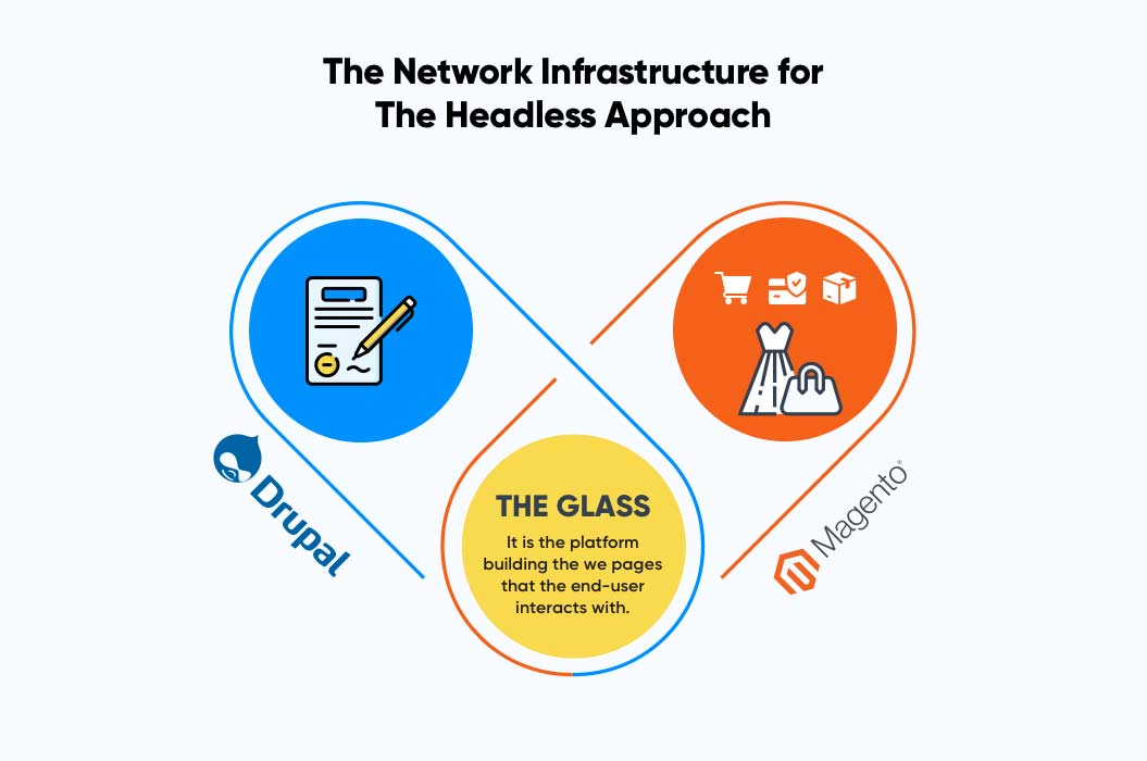 The Network Infrastructure for the Headless Approach | Headless Commerce